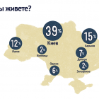 Жінки складають 5-ту частину українських ІТ-фахівців