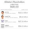 Вихід на біржу Alibaba стало найбільшим IPO в історії США