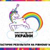 В Твітері з'явились екаунти українських Міністерства Магії та Міністерства Правди