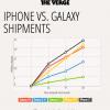 Як продаються на старті Samsung Galaxy порівняно з iPhone (графік)