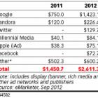 Twitter заробить на мобільній рекламі в 2012 році майже удвічі більше ніж Facebook