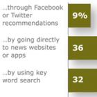 Соціальні медіа не є головним джерелом трафіку для новинарних сайтів