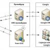 Google розмістив свої сервери в Україні