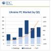 В 2016 році українці почали купувати вдвічі більше комп'ютерів