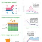 Хто купує подарунки на Odnoklassniki.ru? (інфографіка)