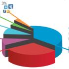 76% користувачів логіняться на інших сайтах через Facebook і Google
