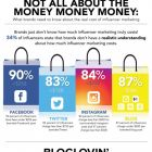 Блогери вважають Instagram найефективнішою платформою для залучення аудиторії