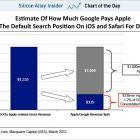 Apple щороку отримує $1 млрд від Google за пошук