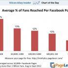 Публікації Facebook-сторінок із більшою кількістю прихильників бачить менший їх відсоток