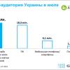 6,1 млн українців виходять в інтернет з мобільних пристроїв