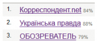 Корреспондент.нет і «Українська правда» очолили рейтинг Адміністрації президента