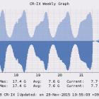 У Криму через відключення електрики впав інтернет