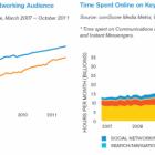 Соціальні мережі стали найпопулярнішою онлайн-активністю у світі