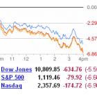 ІТ-гіганти втратили в ціні через падіння фондового ринку