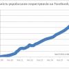 Українська аудиторія Facebook демонструє фантастичні темпи росту – збільшилась на третину всього за 7 місяців