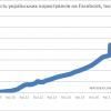 Вже 12 мільйонів українців користуються Facebook