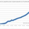 8,6 млн українців у Facebook. За тиждень зареєструвалось ще 300 тис