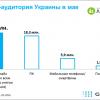 Приватбанк обійшов Однокласників в Україні за охопленням інтернет-аудиторії