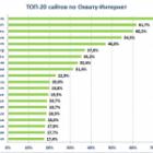 ТОП-20 сайтів, якими користувались українці в лютому