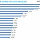 ТОП-20 сайтів у березні за даними Gemius