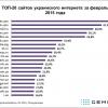 Facebook став 6-м за відвідуваністю сайтом в Україні