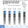 Чим більше друзів у Facebook, тим більше часу там проводять