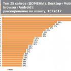 Більше третини українців досі користується ВКонтаке