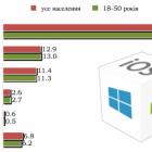 66% власників смартфонів в Україні користуються Android