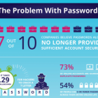 До 2025 року двофакторна і біометрична аутентифікації можуть повністю замінити паролі