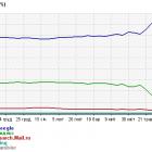 Завдяки санкціям Google суттєво збільшив свою частку в пошуковому трафіку українських сайтів