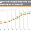 Більше половини жителів сіл в Україні вже користуються інтернетом