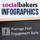 Socialbakers пропонують власну формулу коефіцієнта залученості (інфографіка)