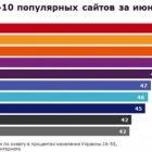 ТОП-20 найпопулярніших сайтів серед українців за версією TNS
