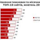 Однокласники за крок до вильоту з ТОП-10 найпопулярніших сайтів серед українців