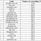Яндекс вилетів з ТОП-5 найпопулярніших сайтів в Україні