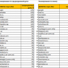 Найпопулярніші серед українців сайти у березні