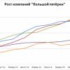 25 найбільших IT-компаній України
