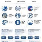«Становлення технологічної нації»: глобальне дослідження української технологічної галузі