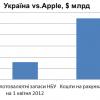 Обсяг проданої за рік продукції Apple співставний з річним ВВП 45-мільйнної України