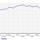 Кількість українських відвідувачів російських сайтів впала з 25 млн до 12 млн на день