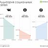 Facebook обійшов ВКонтакте вже в перший тиждень після введення санкцій проти російських соцмереж