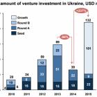 Обсяги венчурних інвестицій в українські ІТ-компанії зросли на 237%