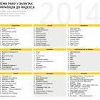 Яндекс розповів, що українці найчастіше шукали в 2014-му році