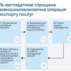 У ВР зареєстровано революційний для ІТ-галузі законопроект