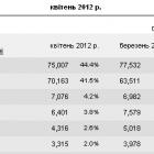80% трафіку з соцмереж українські ЗМІ отримують через ВКонтакті та Facebook