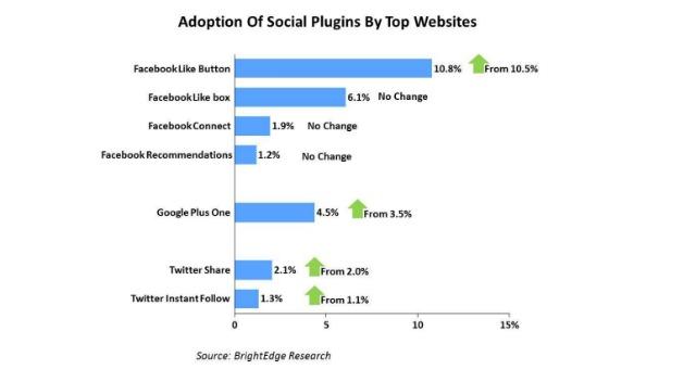 Кнопка Google +1 популярніша за кнопку Twitter