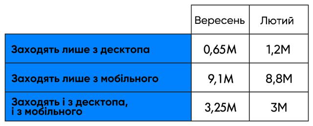 У 2019 році Facebook та Instagram в Україні видалили 1 млн акаунтів і отримали стільки ж нових користувачів   дослідження