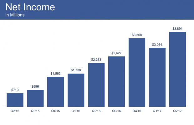 87% своїх доходів Facebook отримує від реклами на мобільних пристроях