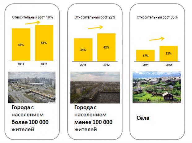 12 млн українців кажуть, що користуються інтернетом щодня (дослідження InMind)