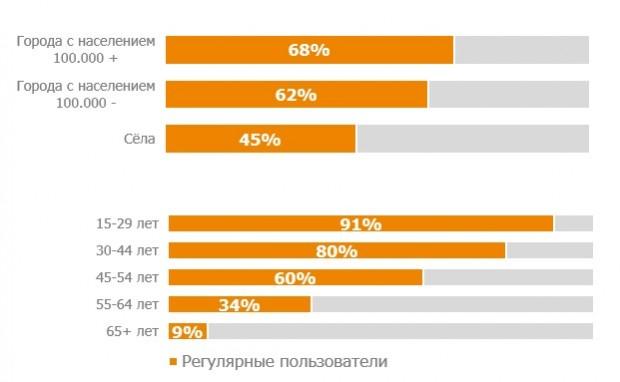 59% українців користуються інтернетом